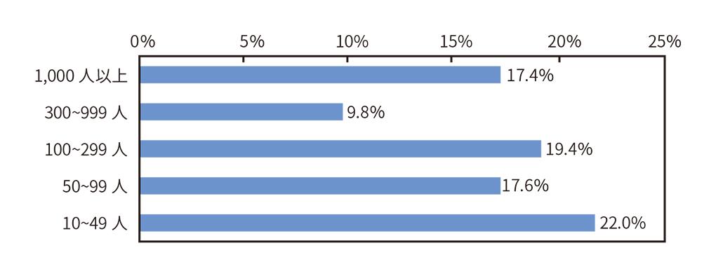 従業員の確保・定着率の向上