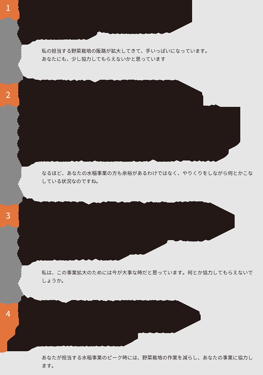 アサーティブコミュニケーションの基本的な流れ