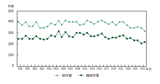 農作業死亡事故の推移