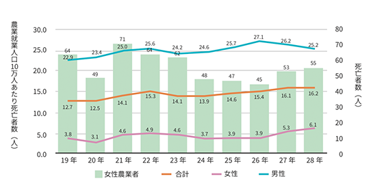 農作業死亡事故の発生状況(平成19年〜28年)
