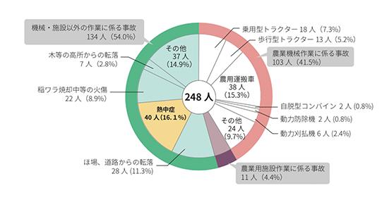女性農業者の要因別死亡事故発生状況(平成24〜28年)